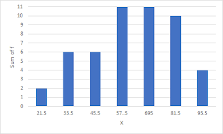 Histogram of Midpoint