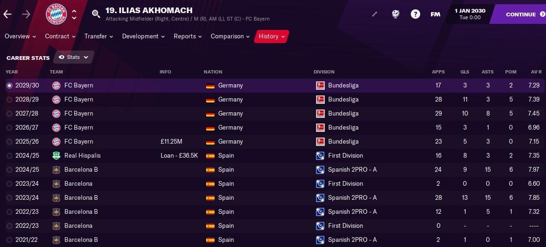 Ilias Akhomach Football Manager FM21 FM2021