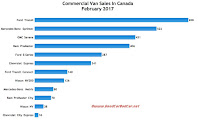 Canada commercial van sales chart February 2017