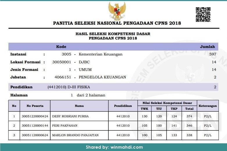Hasil SKD dan Jadwal SKB CPNS
