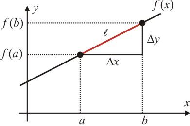 figura2-como-calcular-o-comprimento-de-um-arco-de-curva-atraves-do-calculo-diferencial-e-integral