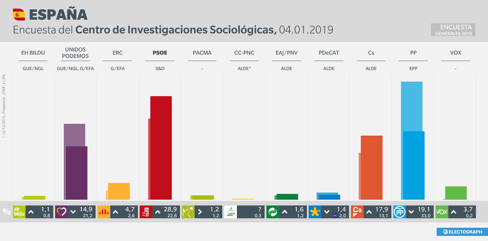 Gráfico de la encuesta para elecciones generales en España realizada por el CIS, 4 de enero de 2019