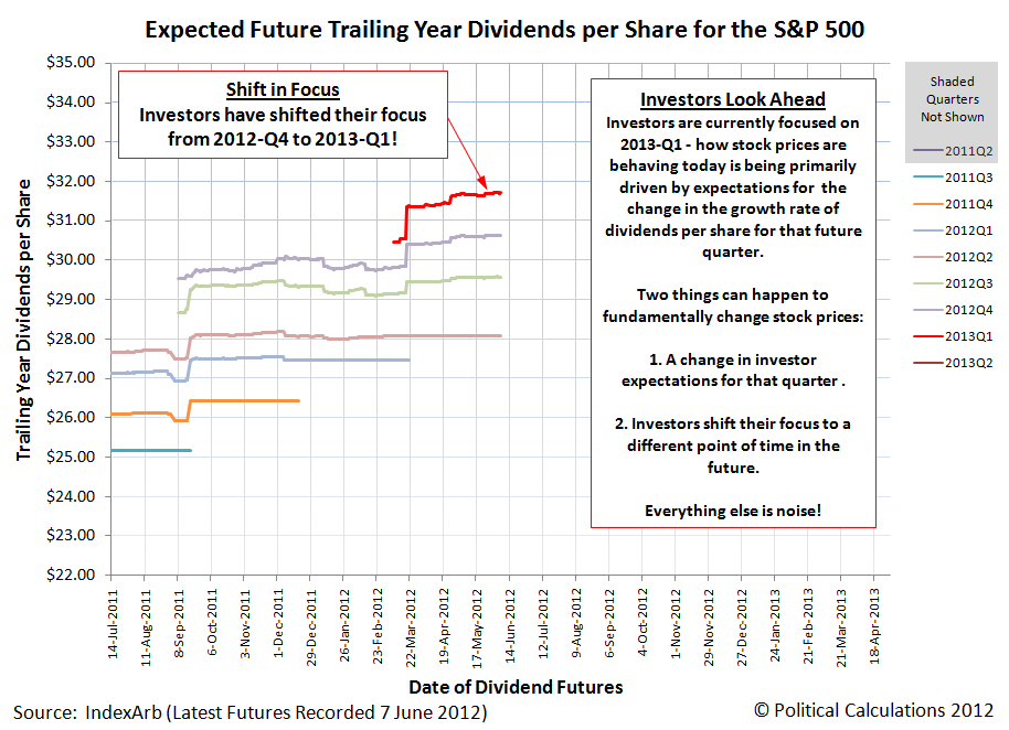 Expected Future Trailing Year Dividends per Share for the S&P 500, as of 6 July 2012