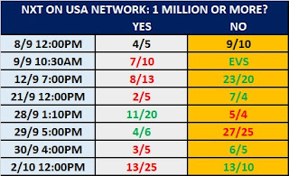 NXT TV Ratings Prop Bets - Will The October 2nd 2019 Episode Get 1 Million Viewers?