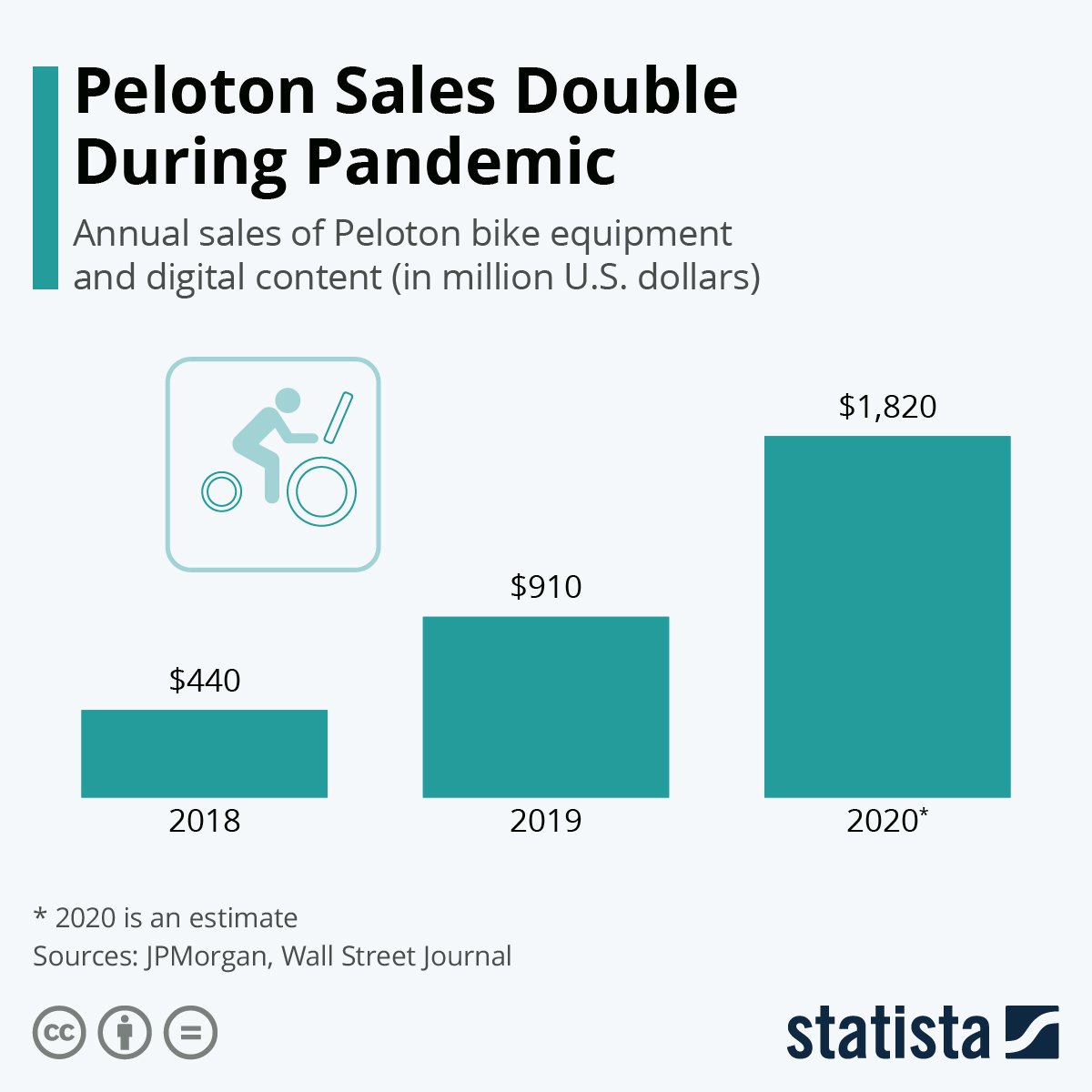 Peloton Sales Double During Pandemic #infographic