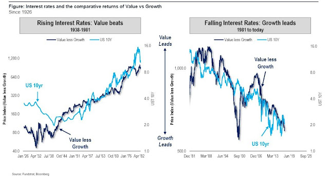 Effect of Rising interest rates on Growth and Value stocks