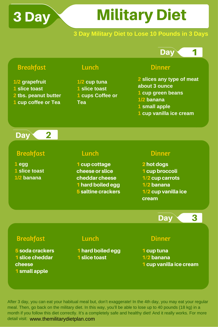 Lose 5 Kilos In A Week Diet Plan