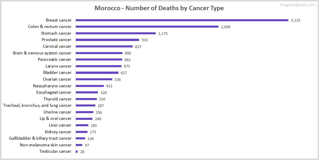 Major Risk Factors of Death (count) in Morocco