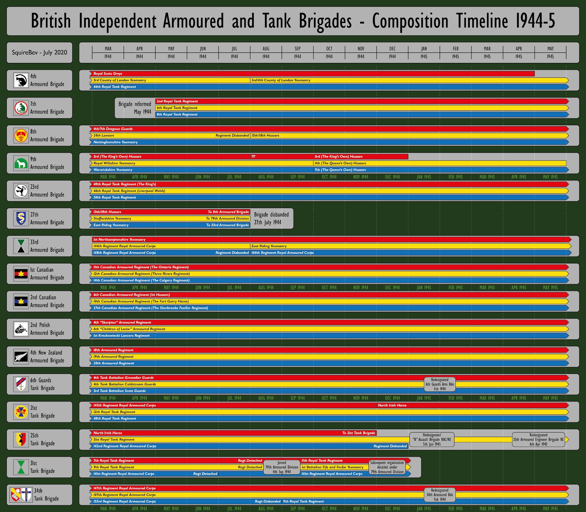 UK+-+Independent+Armoured+Brigades+Timel