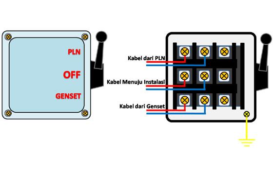 Cara memasang Instalasi kabel pada handel pemindah Listrik PLN dan Genset Pemasangan Handel pemindah listrik PLN ke Genset