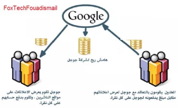 كيف يعمل جوجل ادسنس
