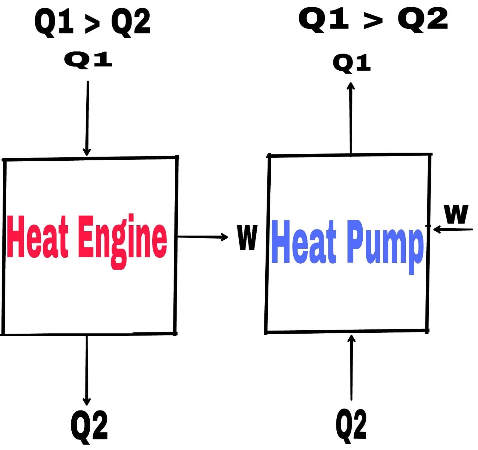 medium resolution of heat engine and heat pump