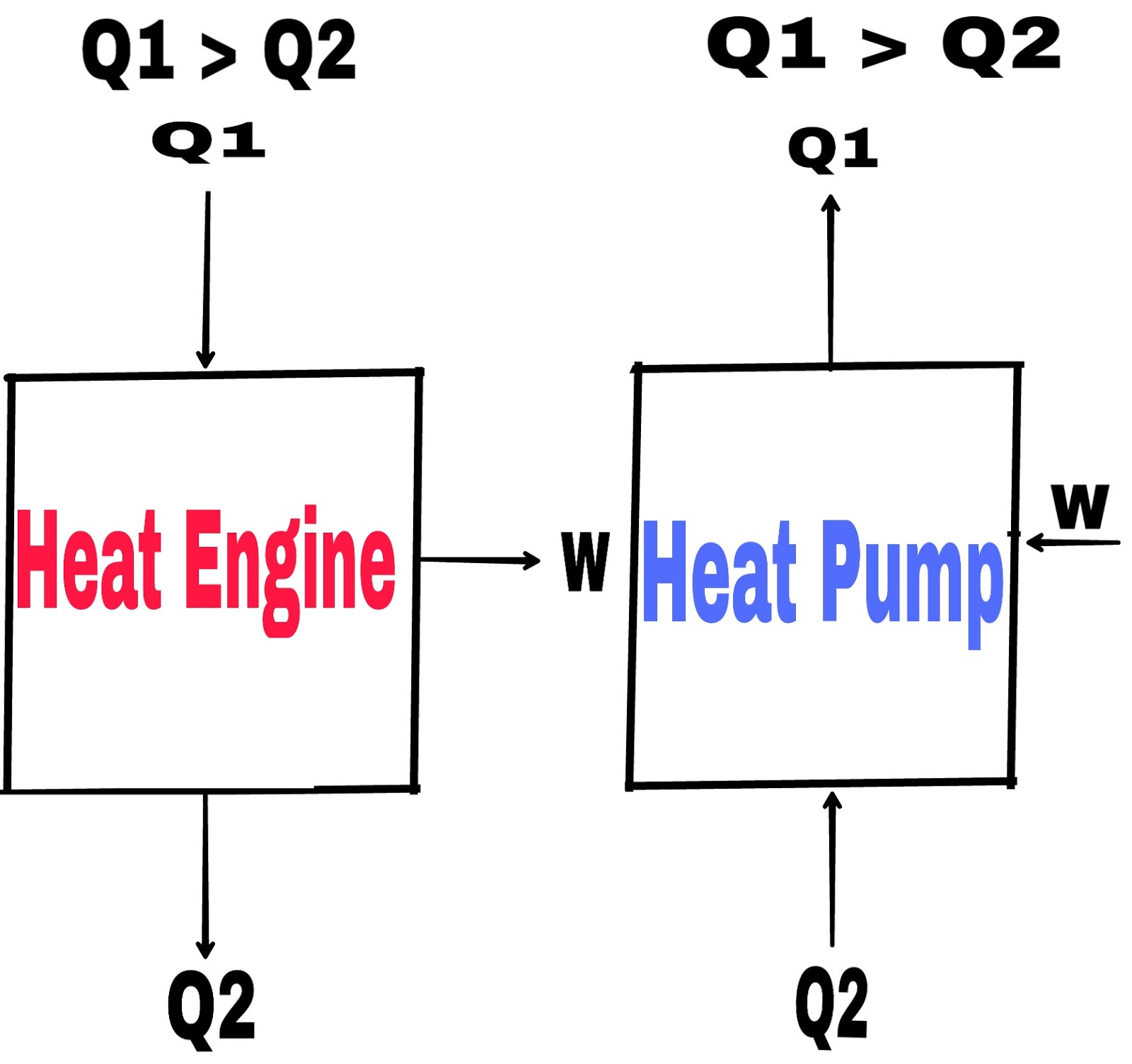 hight resolution of heat engine and heat pump