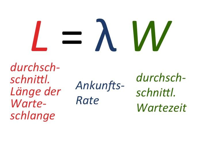 Littles Gesetz