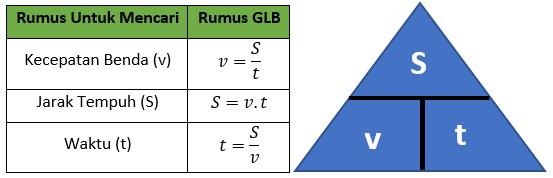 Rumus-Rumus pada Gerak Lurus Beraturan (GLB)