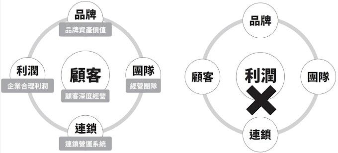 連鎖品牌經營關鍵~陳其華 新書「連鎖經營大突破」內文連載-1