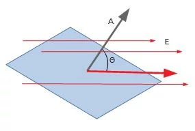 Angle between area vector and electric field