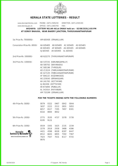 LIVE: Kerala Lottery Result 02-09-2020 Akshaya AK-461 Lottery Result