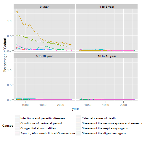 Deaths in the Netherlands by cause and age