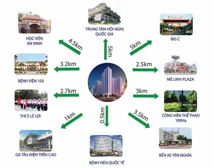 Liên kết dễ dàng từ khu đô thị Dương Nội