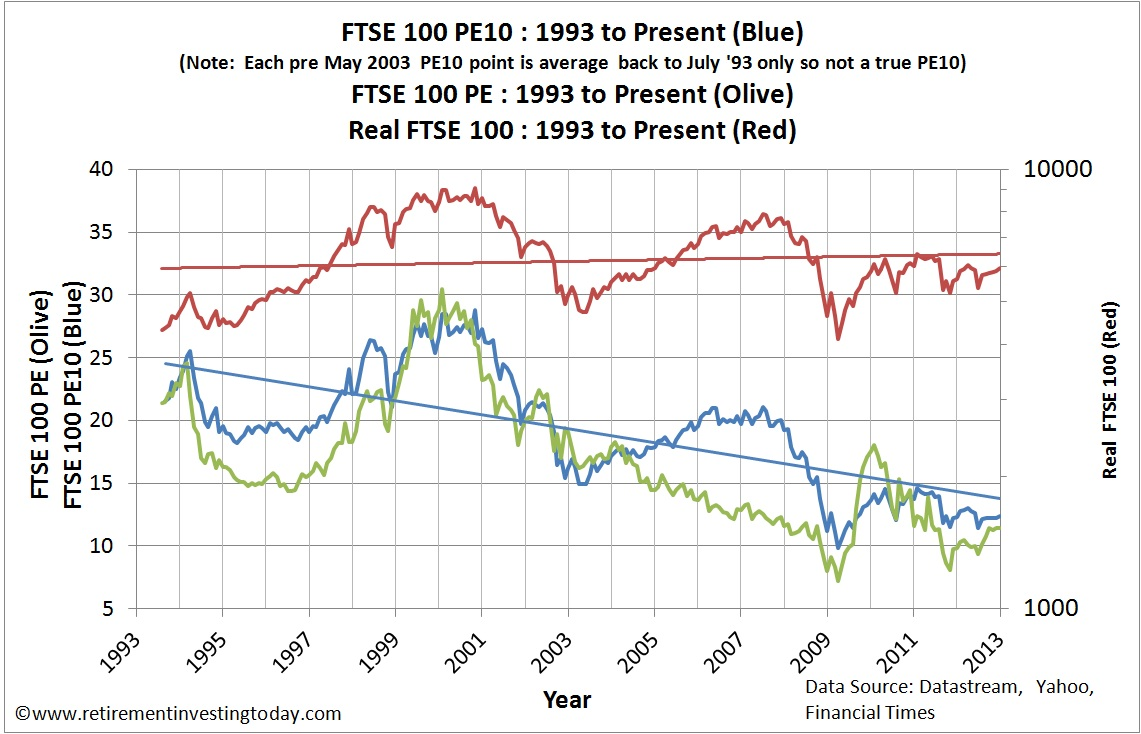 FTSE100 PE10, FTSE100 P/E Ratio and FTSE100 Real Price