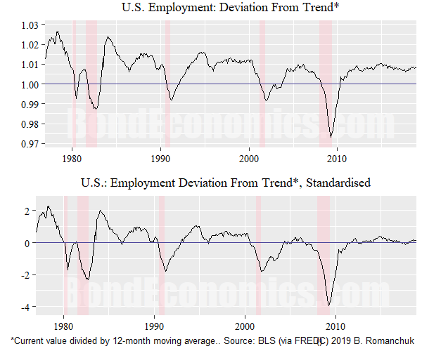 Figure: Employment Deviation From Trend
