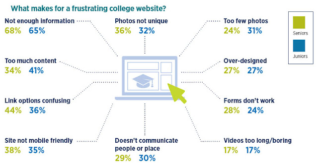 Why university website doesn't work