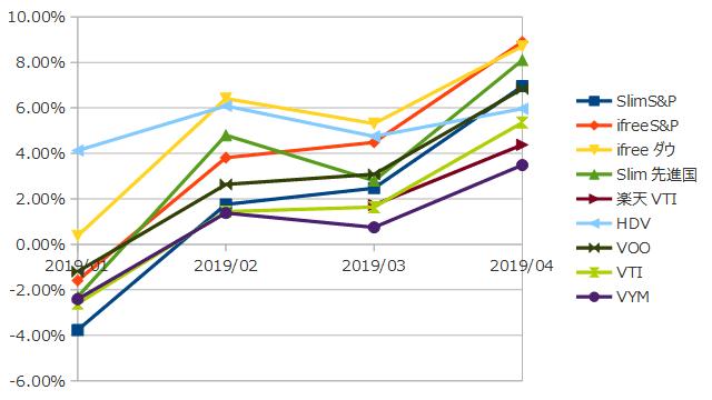 2019年4月までのインデックス投資の損益率