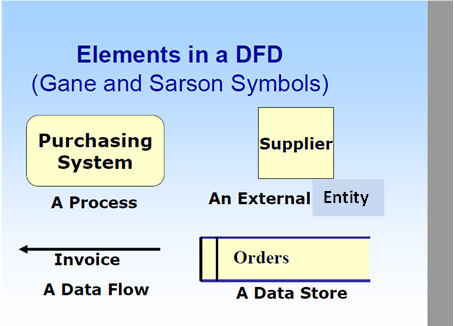 Steps Of Drawing Data Flow Diagramdfd Concept Formation