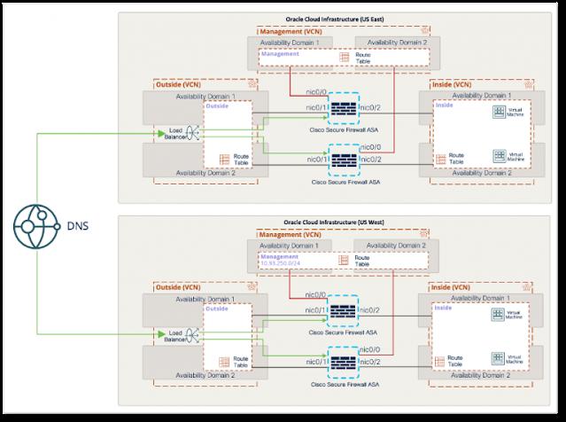 Oracle Cloud Infrastructure, Cisco Secure Firewall, Cisco Exam Prep, Cisco Preparation, Cisco Tutorial and Material, Cisco Career