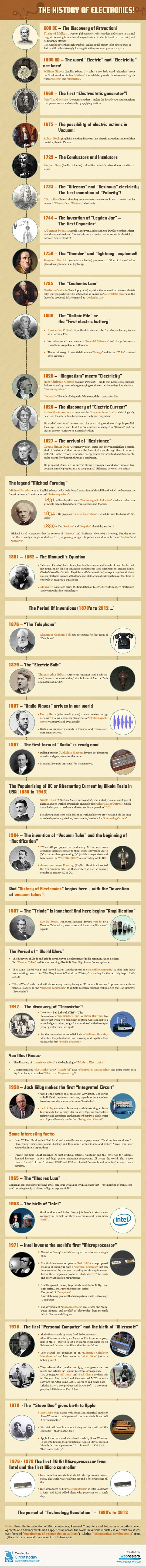The History of Electronics! #infographic