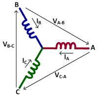 Voltage is often measured line-to-line but current is measured line-to-neutral