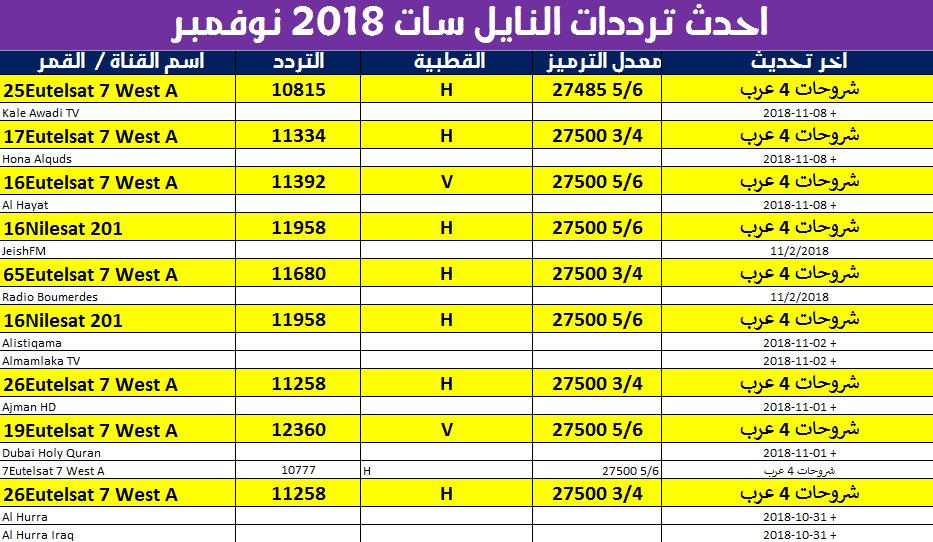 أحدث ترددات قنوات النايل سات لشهر نوفمبر 2018 الجديدة كاملة بأسماء