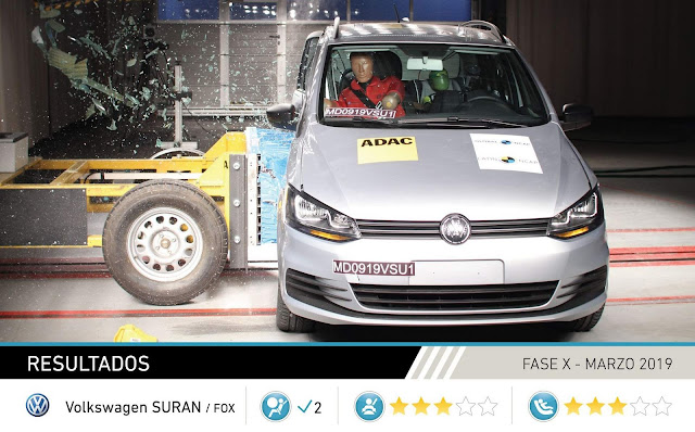 Vollswagen Fox obtém 3 estrelas em novo teste - Latin NCAP