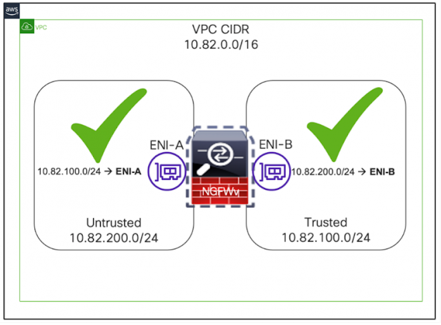 Cisco Secure Firewall, Cisco Security, Cisco Learning, Cisco Career, Cisco Guides, Cisco Learning, Cisco Preparation, Cisco Study Material