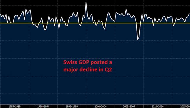 Biggest GDP In SWITZERLAND