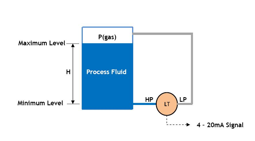 Closed+Tank+Level+Measurement?resize=665%2C368 honeywell tje pressure transducer wiring diagram wiring diagram sensotec pressure transducer wiring diagram at soozxer.org