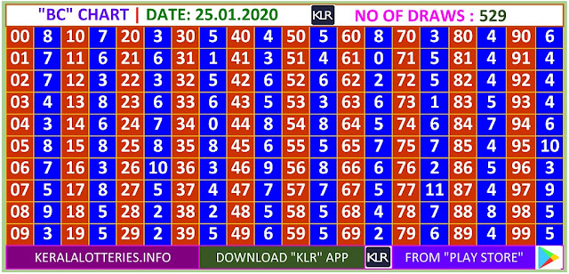 Kerala Lottery Winning Number Daily Trending Ans Pending  BC  chart  on  25.01.2020