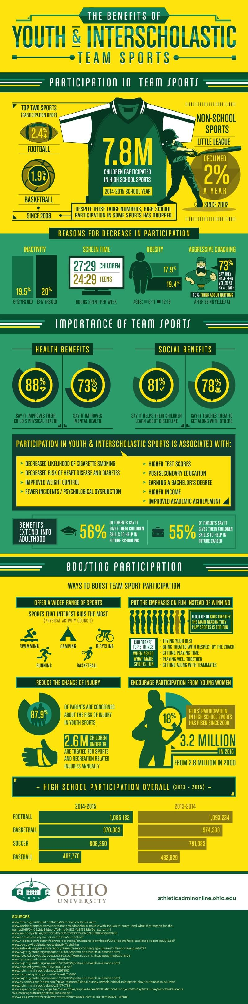 The Benefits and Impact of Youth & Interscholastic Sports #infographic