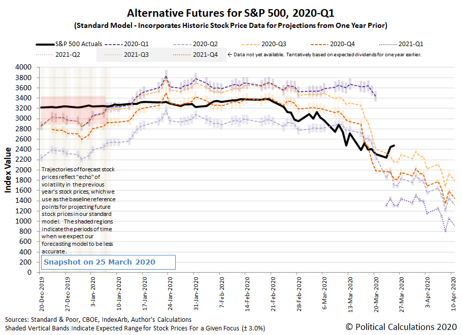 Alternative Futures - S&P 500 - 2020Q1 - Standard Model - Snapshot on 25 March 2020