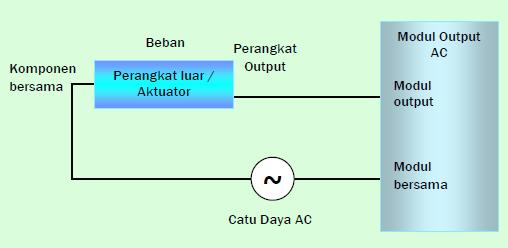 Gambar 11.8c: Modul Output AC