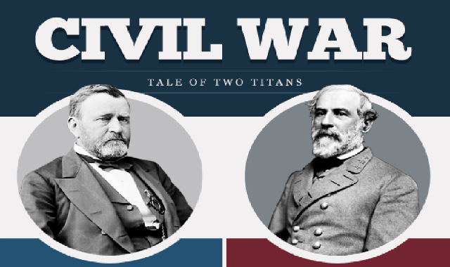 Civil War Tale of Two Titans #infographic