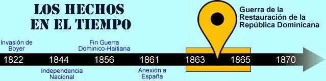 luperon,santiago,mapa,conceptual,concepto,republica dominicana,historia,guerra,restauracion,agosto,16 de agosto