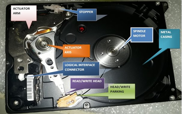 Parts of SATA HDD