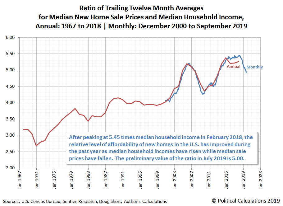 Ratio of Trailing Twelve Month Averages for Median New Home Sale Prices and Median Household Income, Annual: 1967 to 2018 | Monthly: December 2000 to September 2019