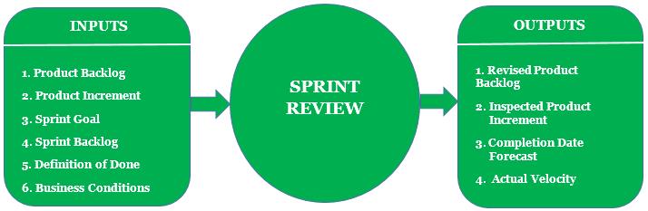 MANAGEMENT YOGI: PMI-ACP Prep: Agile Scrum - Sprint I/O