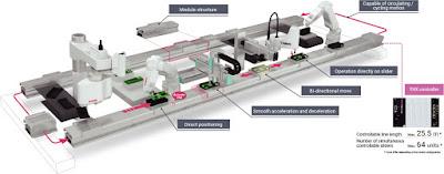 LCMR200 elektrikli lineer konveyör rakiplerinden çok daha üstün bir sistem