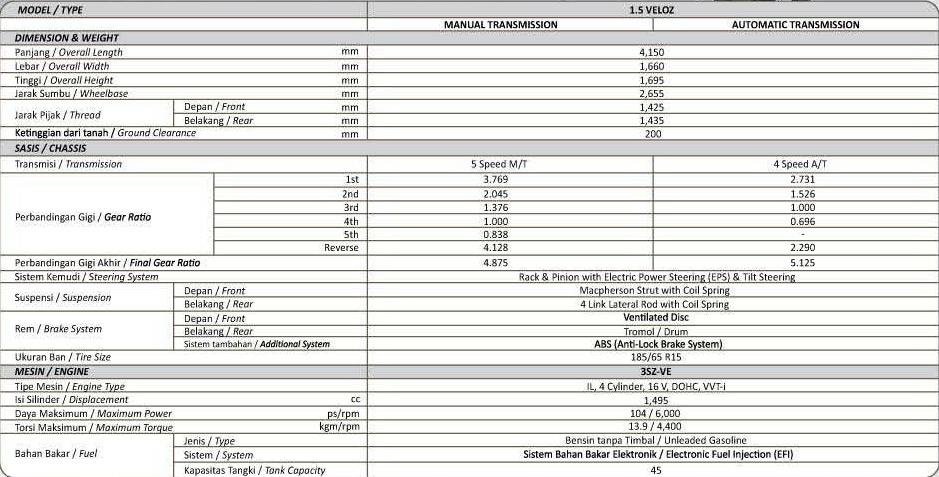 Harga Grand New Avanza E 2015 Jogja Spesifikasi Lengkap Toyota Tipe E, G, Veloz, Luxury ...