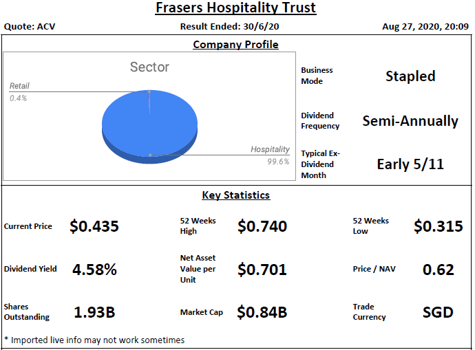 Frasers Hospitality Trust Analysis @ 27 August 2020