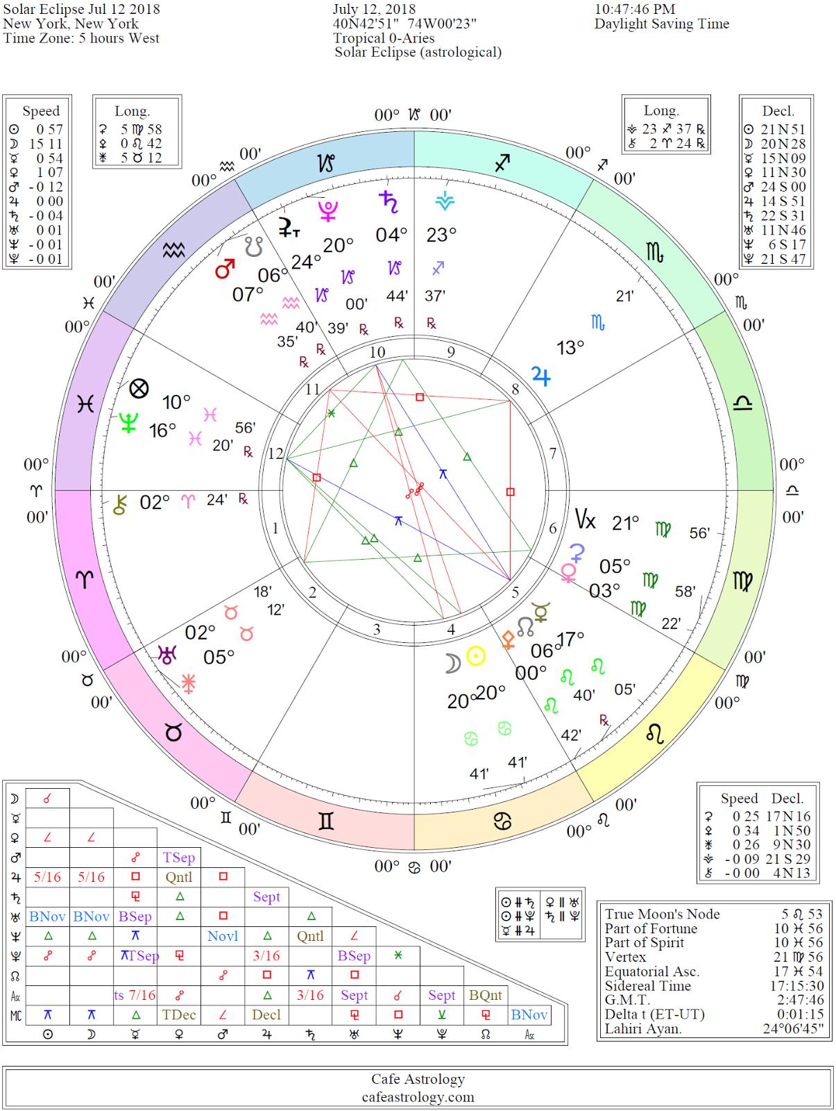 Evlilikte Koç ve Koçun Astrolojik Uyumluluğu